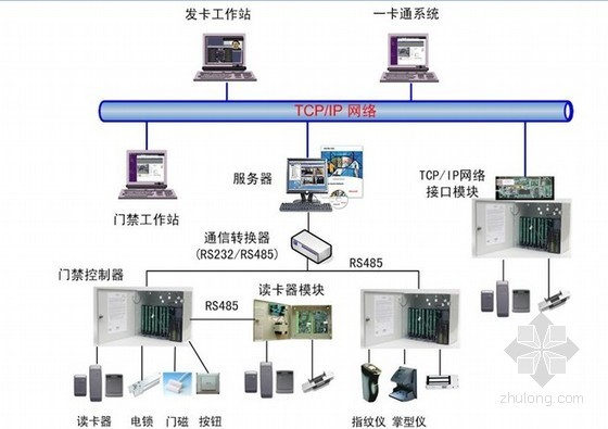 [陕西]国际商务酒店智能弱电设计方案172页