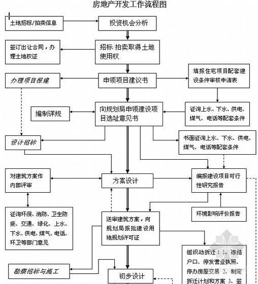 房地产开发流程及时间控制(典型案例分析)共24页