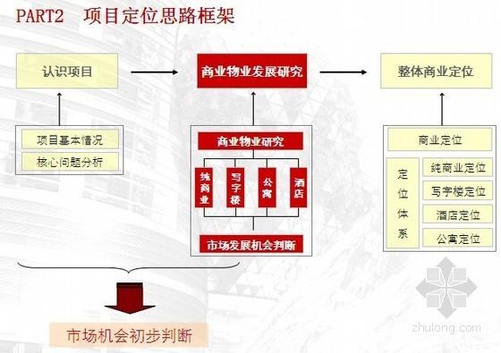 [知名地产]大型城市综合体项目定位报告(商业部分 183页)