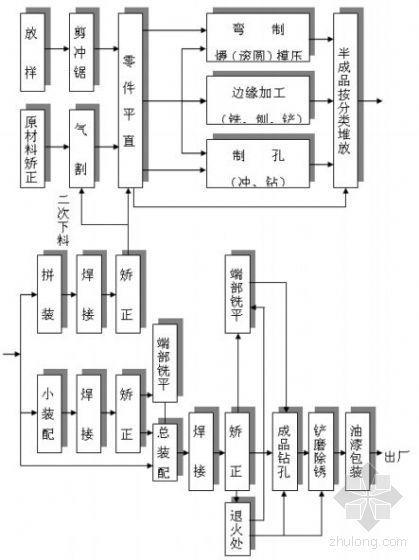 上海某仓库钢结构工程施工方案