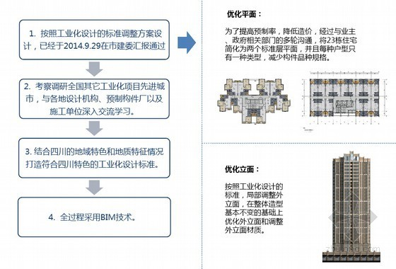 [四川]大型保障房装配式设计专题汇报-项目装配式设计进展情况