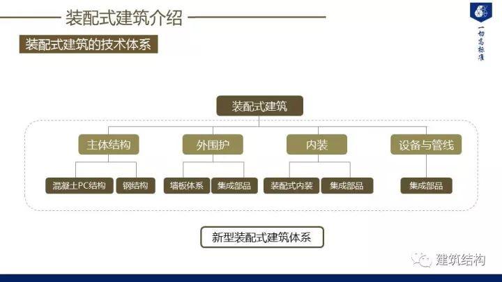 装配式建筑发展情况及技术标准介绍_5