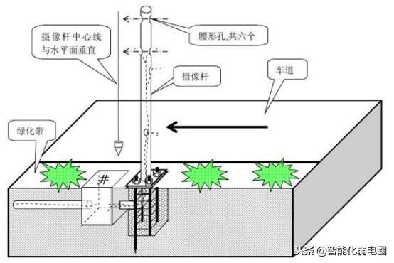道路监控立杆解决方案以及图纸规格介绍