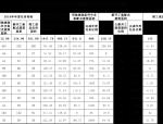 苏州装配式建筑建设情况(2018年1月~6月)