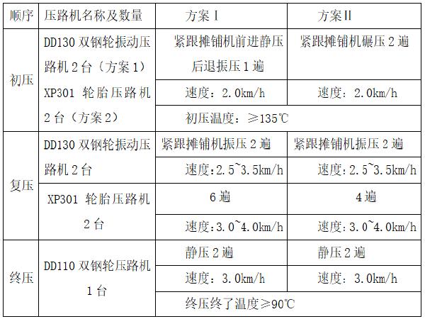 京藏高速呼包段改扩建工程HBTJ-1标下面层试验段施工总结