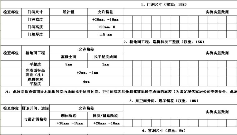工程质量实测实量检查评分表