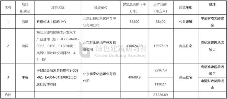 北京对超低能耗建筑奖励已超1.2亿元
