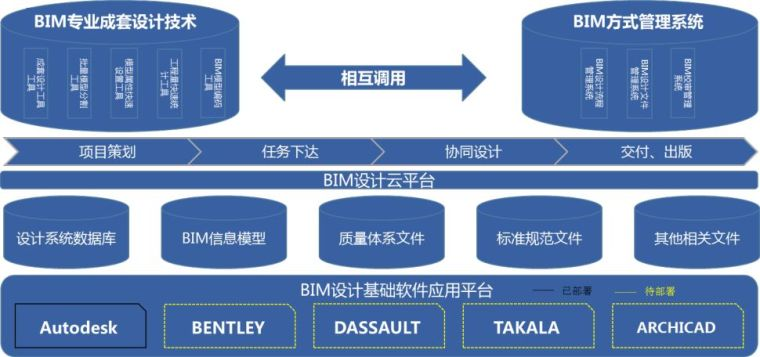 "BIM案例分享|打造以""开放、协同、共享""为理念的BIM设计云平台"