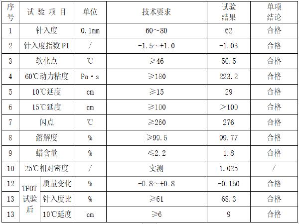 AC-20沥青混合料配合比设计报告