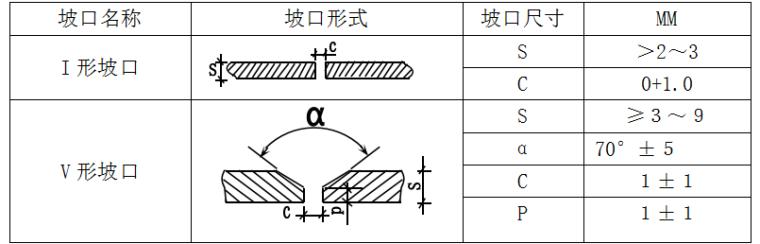 研发大厦施工组织设计_4