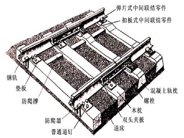 铁路轨道之轨道结构讲义总结(113页)