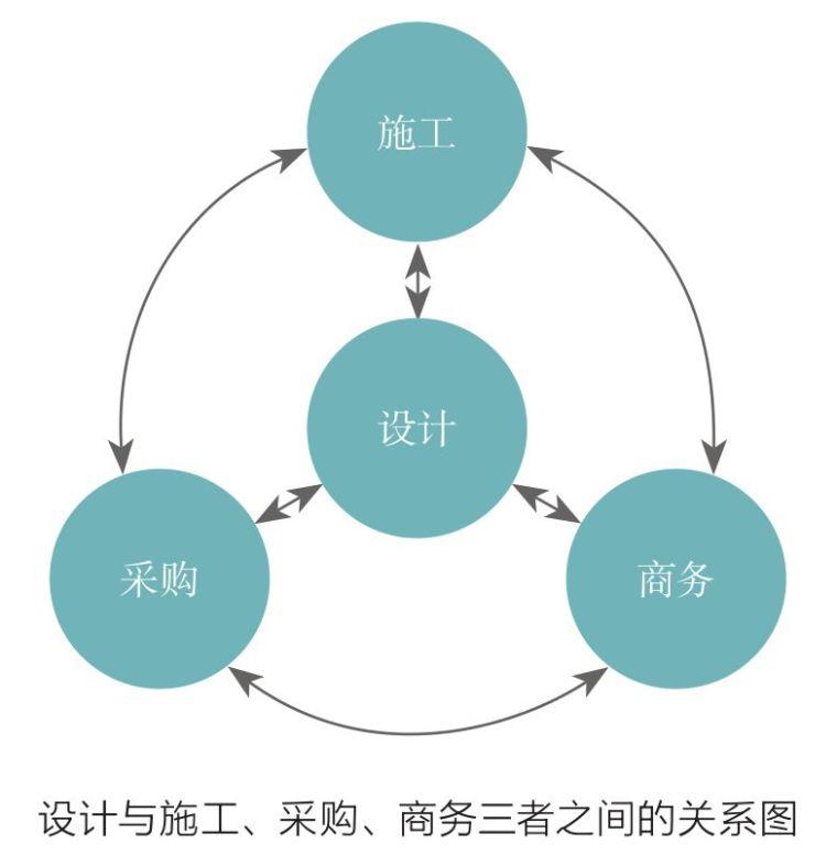 超大型海外EPC项目的设计管理