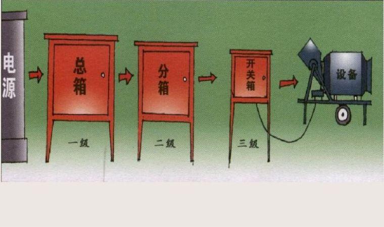 炎炎夏日,注意这5条让水利现场施工用电更安全_6