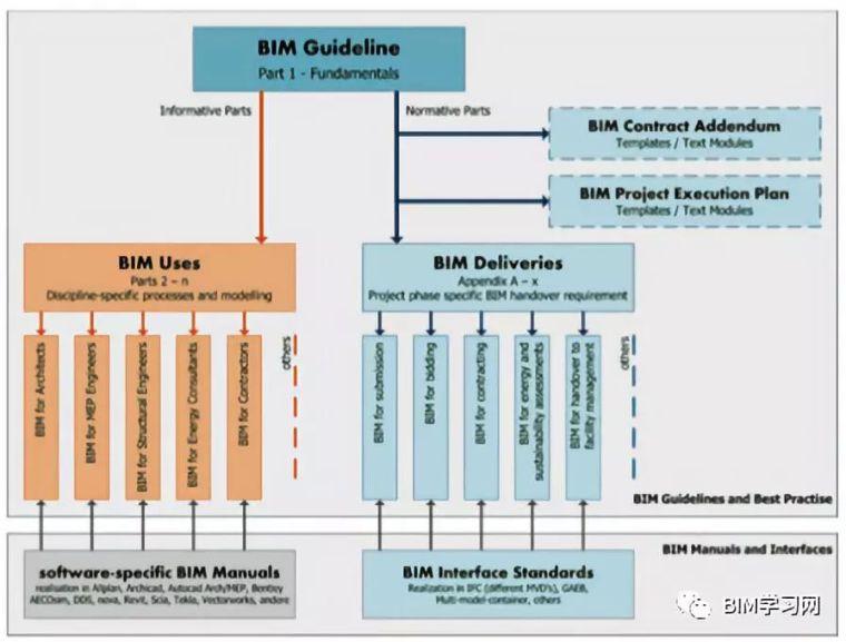全球BIM标准发展概要_5