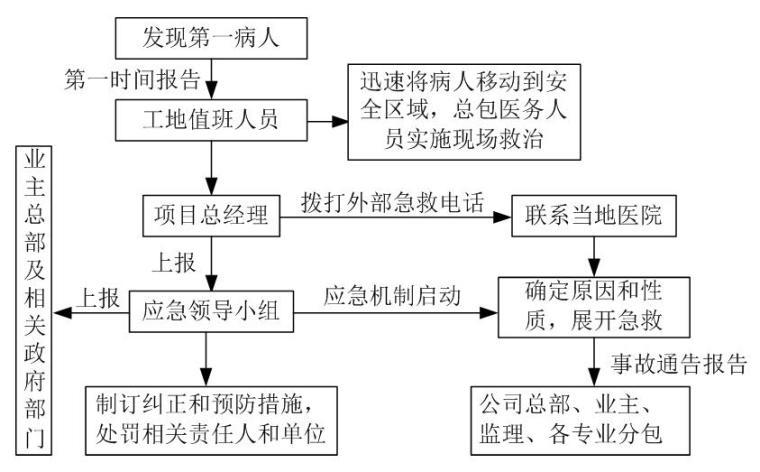 [天津]国际医院工程安全救援应急预案(鲁班奖工程)