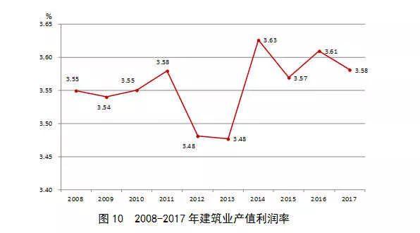 2017年建筑业发展统计分析_10