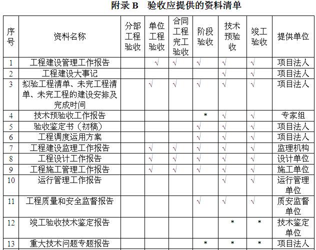 [江西]饮水安全工程施工与质量验收手册(表格丰富)_8