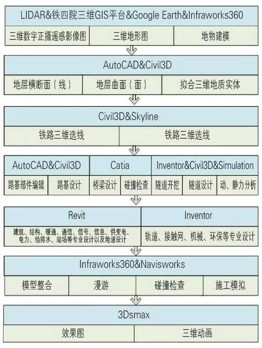 [BIM案例]武襄十铁路全专业BIM应用