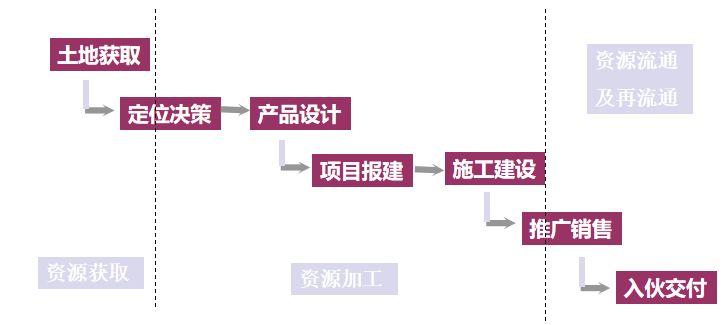 房地产项目整体开发流程,18个业务关键节点与控制措施!_2