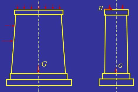 桥墩设计终极解读,独当一面的设计师必懂!