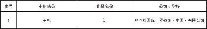 """中安创谷""""创业者之桥""""设计竞赛圆满落幕丨最终获奖名单揭晓"""