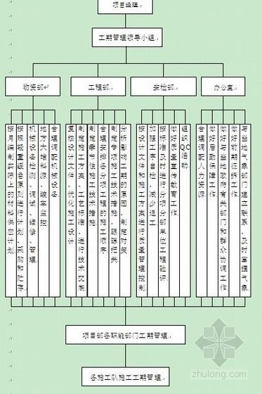 [江苏]市政道路工程施工组织设计(主干路Ⅱ级)