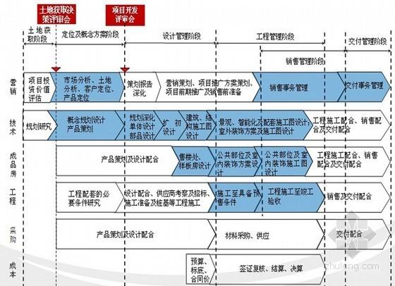 房地产公司项目运营流程及产品线管理(ppt 共80页)