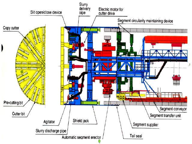 盾构施工技术培训221页(细节非常详细附动画)