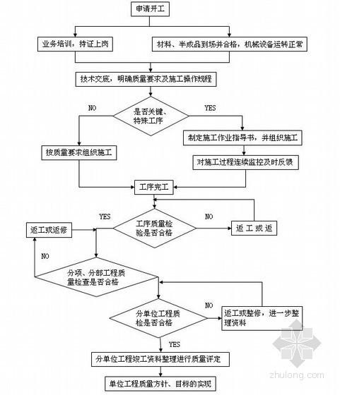 轨道交通工程土建施工质量保证体系58页