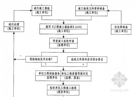 [贵州]县城主干道路工程监理规划(流程图)