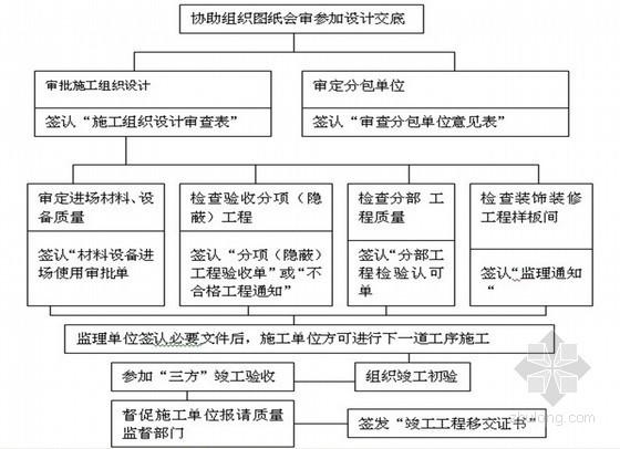 钢结构工业厂房工程监理规划(范本)
