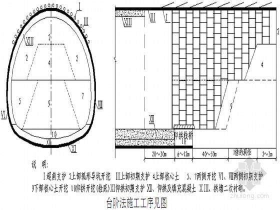 [辽宁]隧道工程开挖专项施工方案(中铁建)