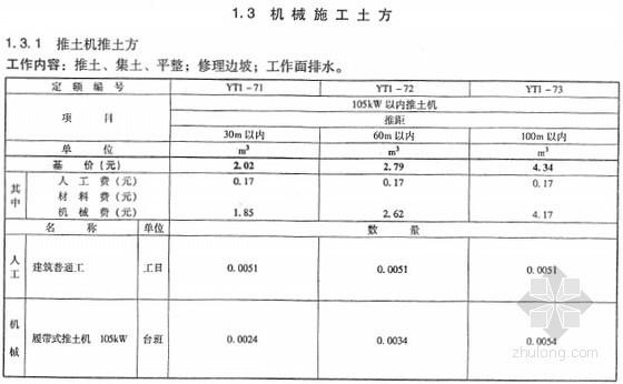 [最新]2013版电力建设工程预算定额(建筑工程上下册 1196页)