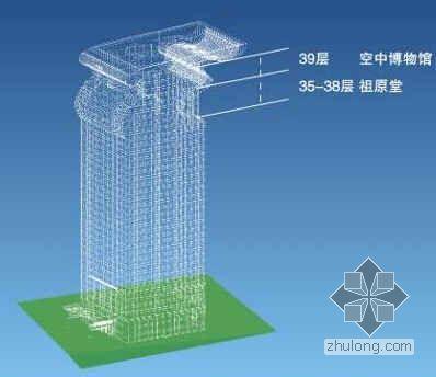 某地产置业北京商业地产考察报告