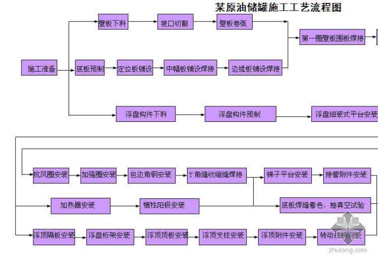 某原油储罐施工工艺流程图