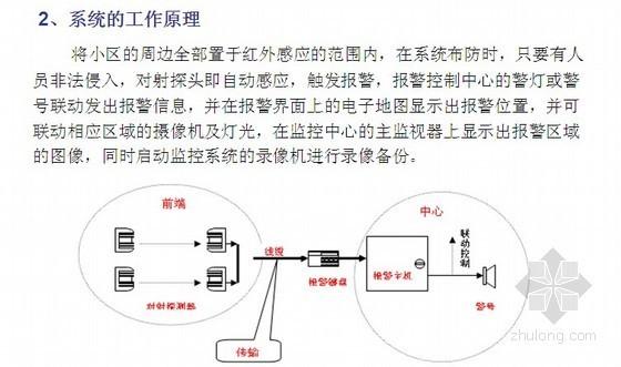 重庆某上市地产小区智能安防系统内训讲义