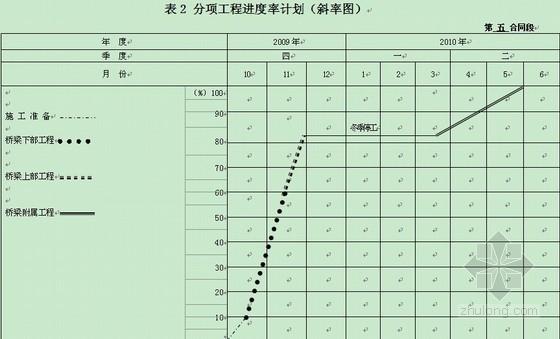 预应力混凝土简支空心板桥施工组织设计(投标)