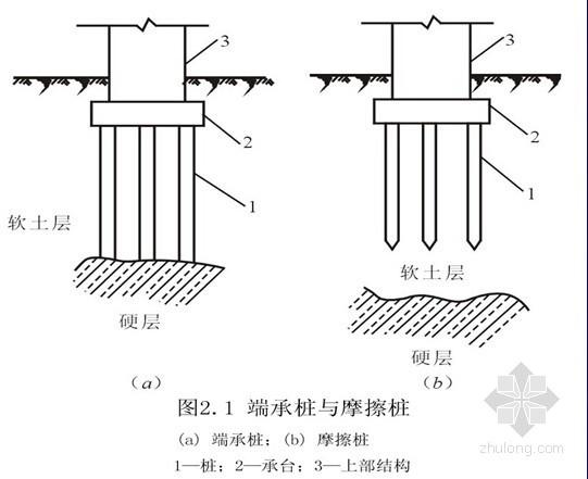 市政路桥工程桩基施工及溶洞处理方法(56页)