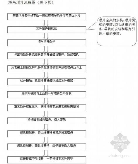 [西安]TC70/30塔吊施工方案