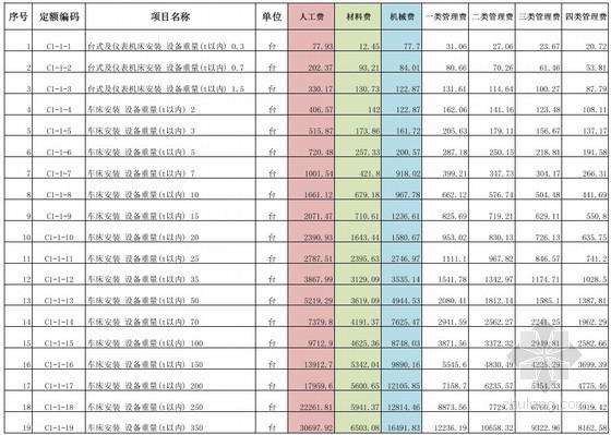 广东2010版设备安装工程定额(全套937页)
