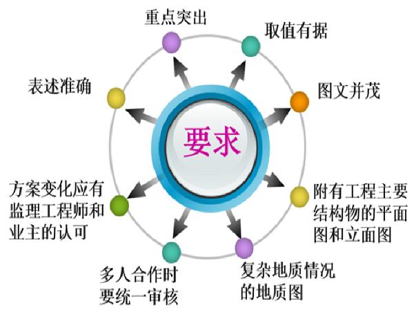实施阶段的施工组织设计的编制