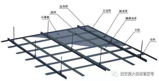 轻钢龙骨吊顶施工工艺流程!