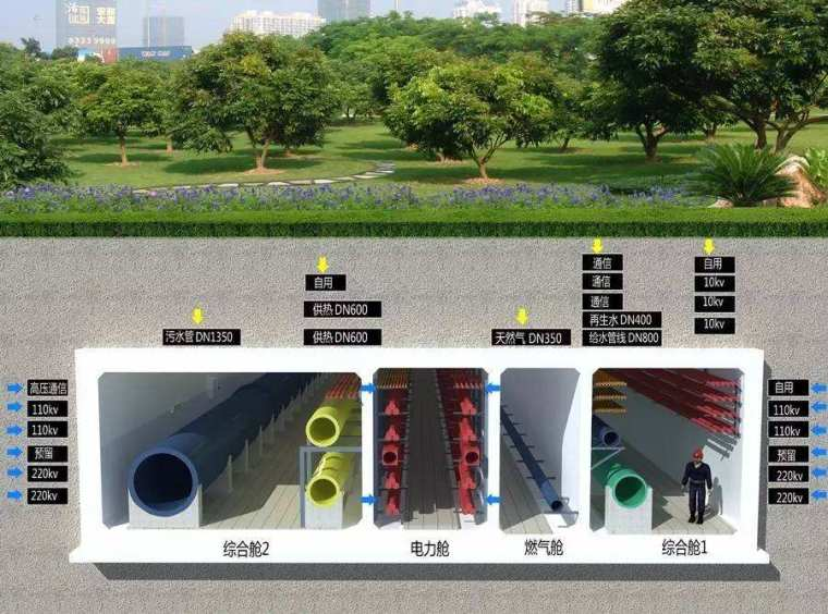 市政综合管廊工程施工组织设计(98页)