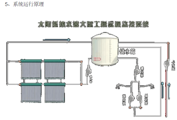 太阳能热水系统设计范例