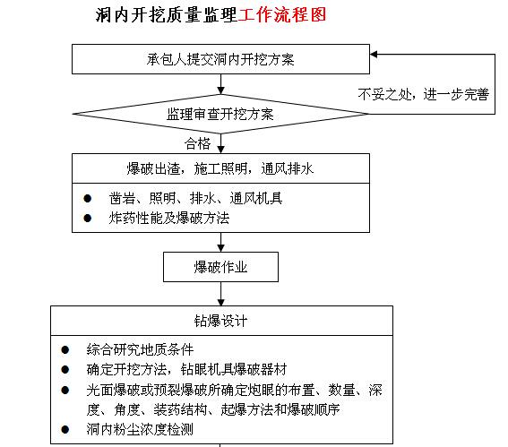 [江苏]高速隧道工程施工监理实施细则(166页)_1