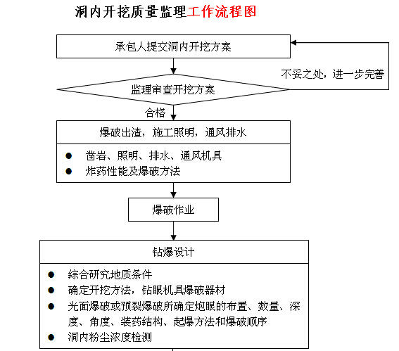 [江苏]高速隧道工程施工监理实施细则(166页)