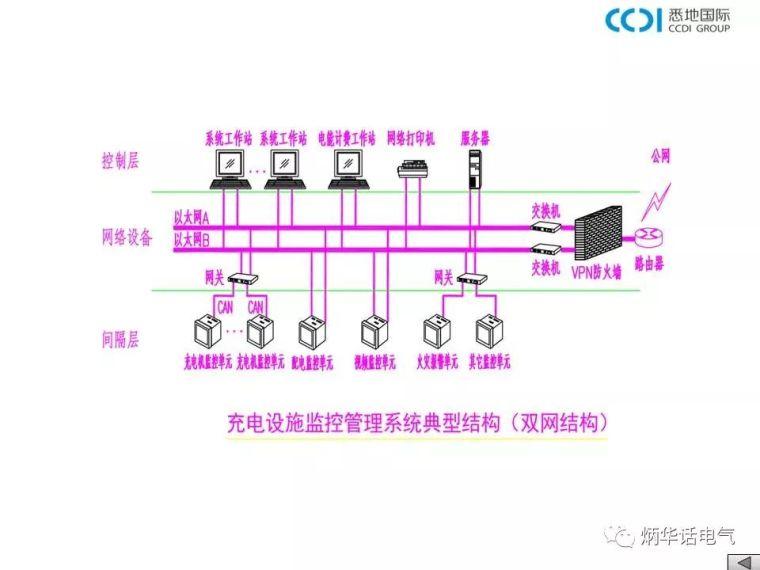 大讲堂:电动汽车充电基础设施设计与安装——充电设施监控系统_6