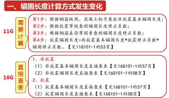 图解16G101-1与11G101-1的变化(一)