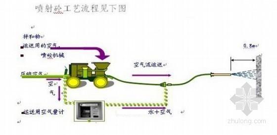 [北京]地下停车场深基坑支护施工方案