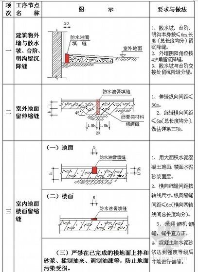 建筑工程质量通病及控制方法